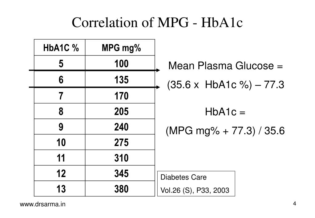 Correlation of MPG - HbA1c