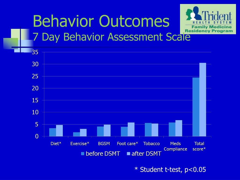 Behavior Outcomes