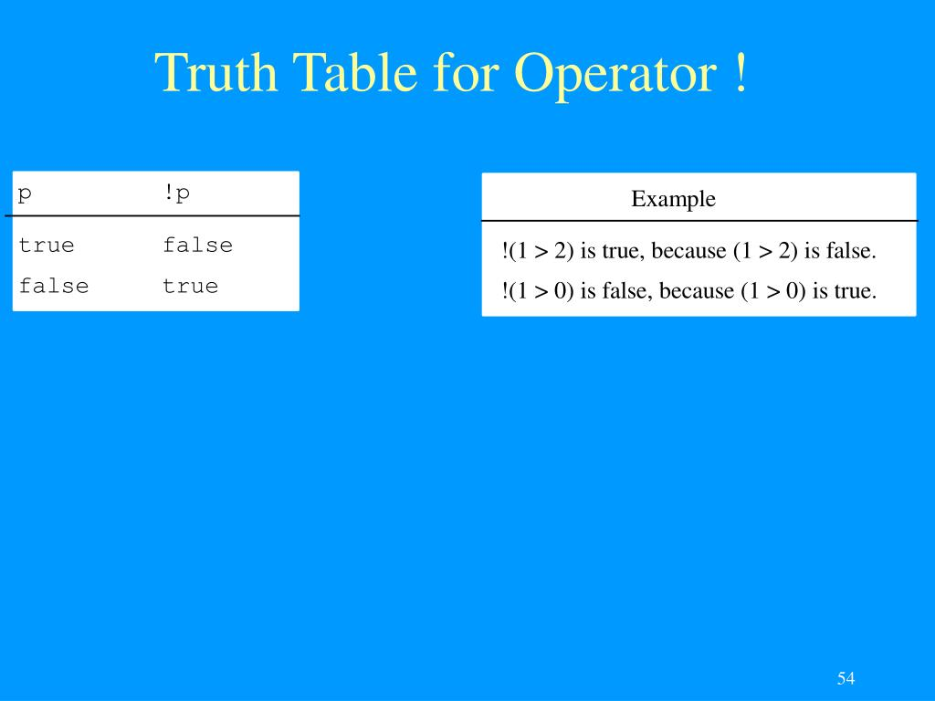 Truth Table for Operator !