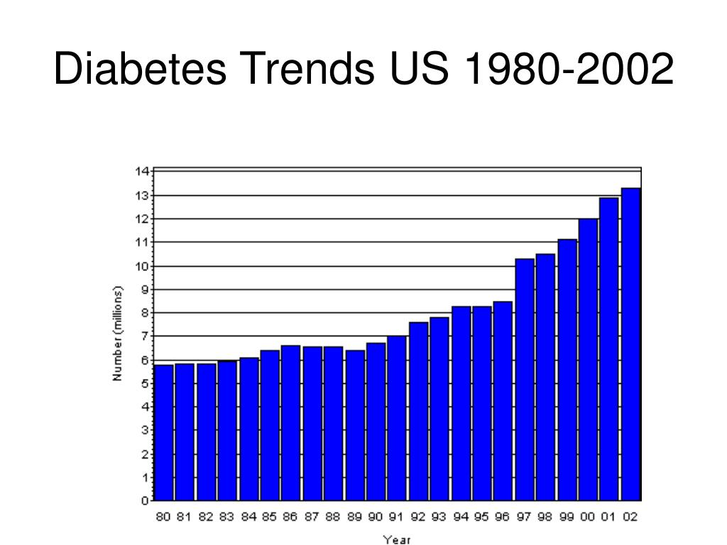 Diabetes Trends US 1980-2002