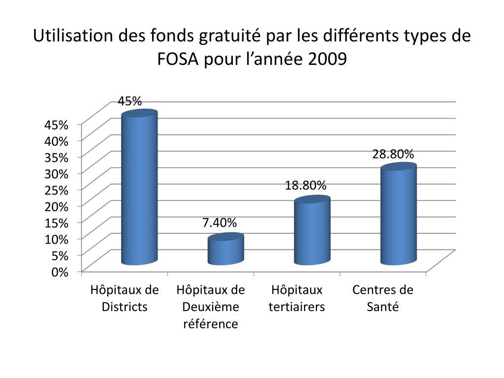 Utilisation des fonds gratuité par les différents types de FOSA pour l'année 2009