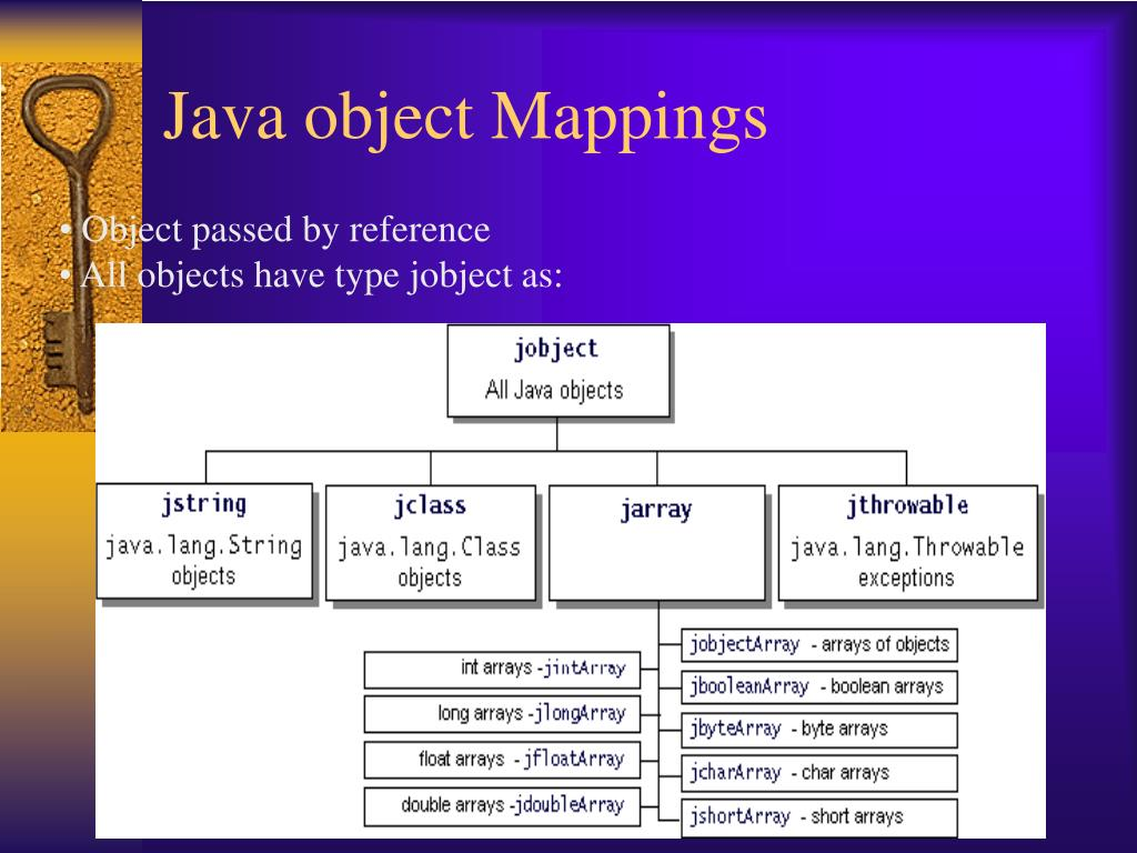 Java object Mappings