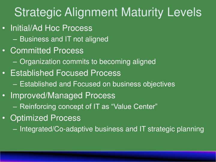 Strategic alignment maturity levels l.jpg