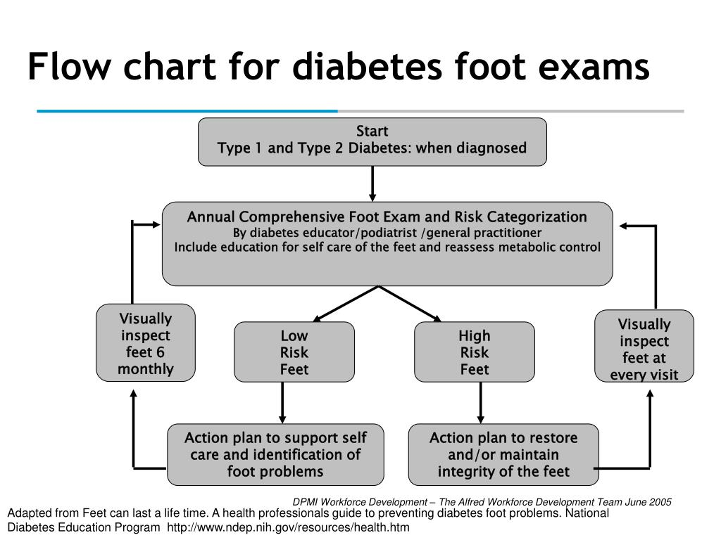 Flow chart for diabetes foot exams