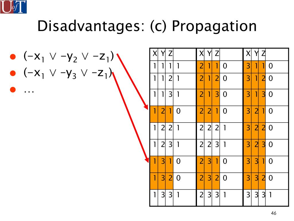Disadvantages: (c) Propagation
