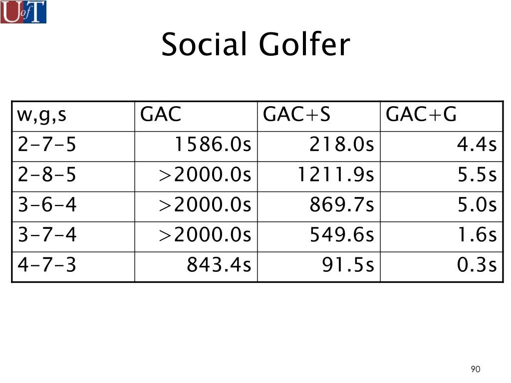 Social Golfer