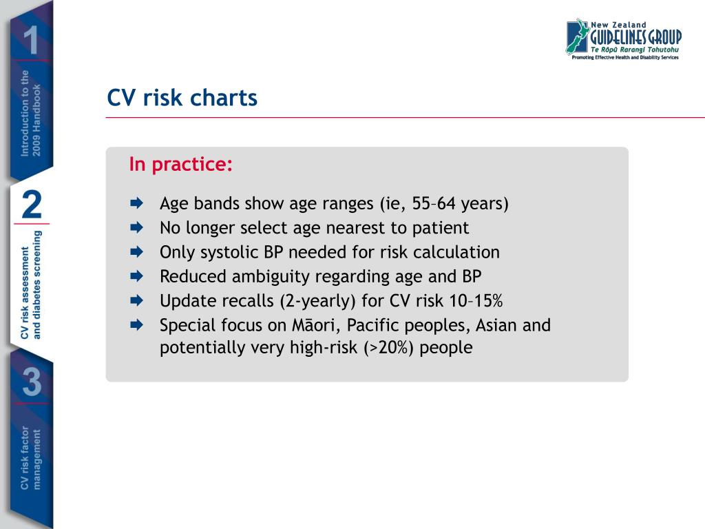 CV risk charts