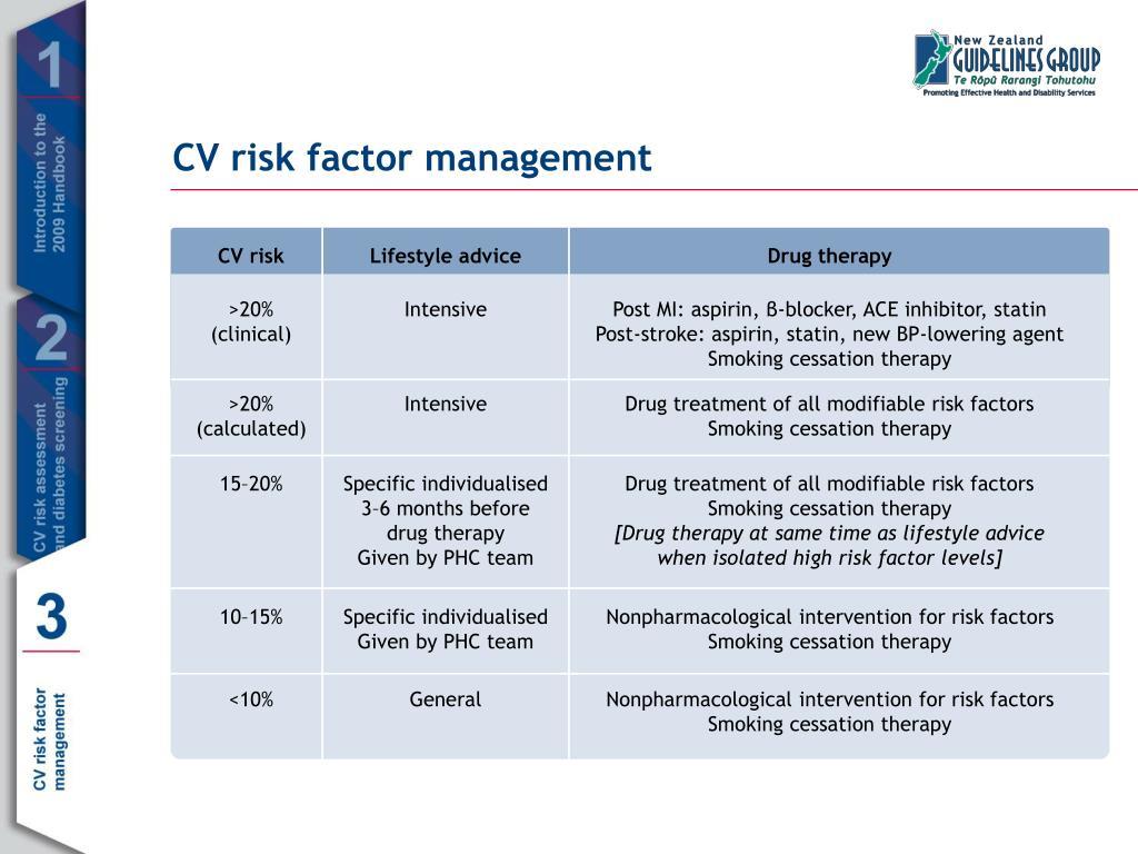 CV risk factor management
