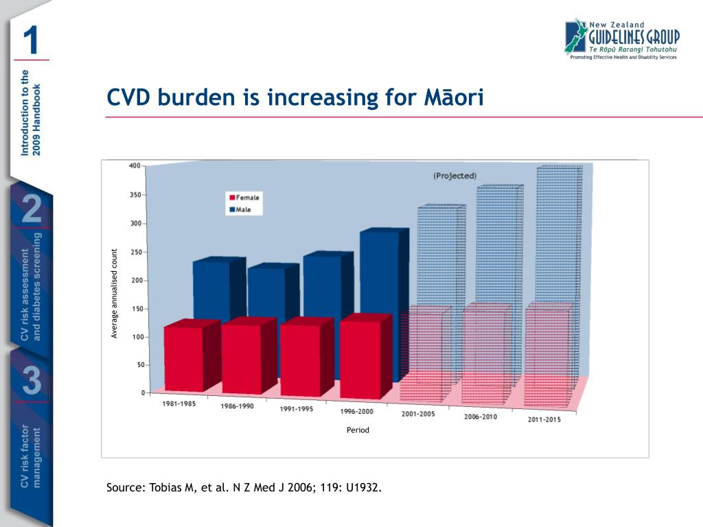 CVD burden is increasing for Māori