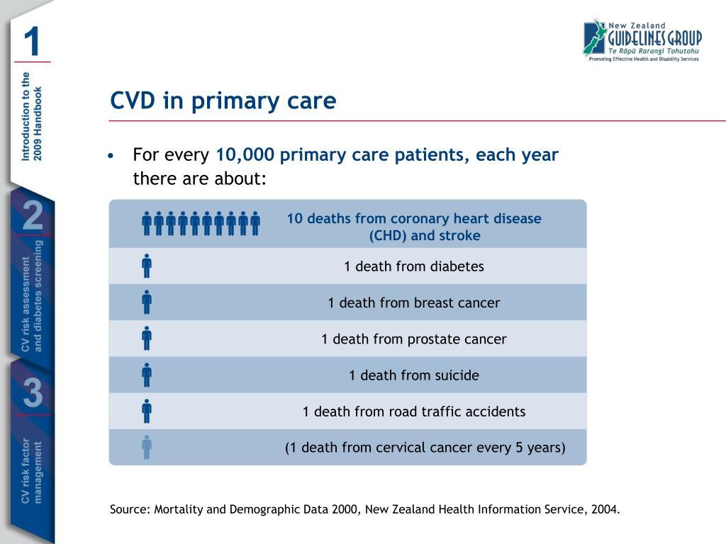 CVD in primary care