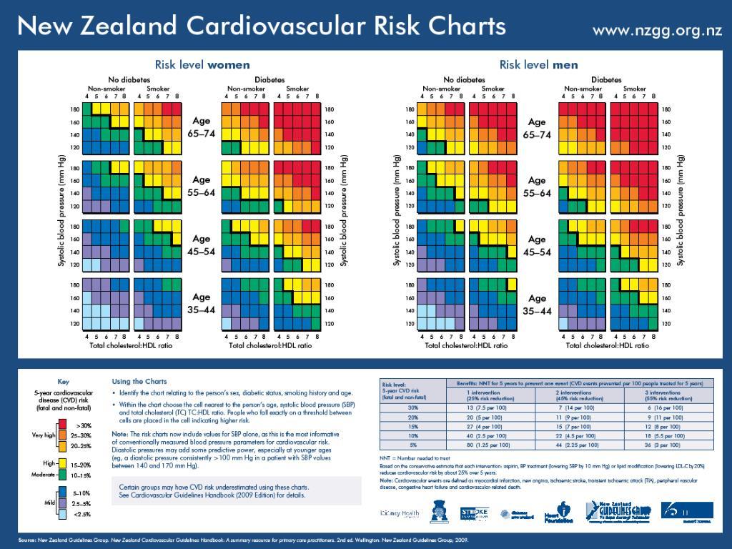 New Zealand Cardiovascular Risk Charts