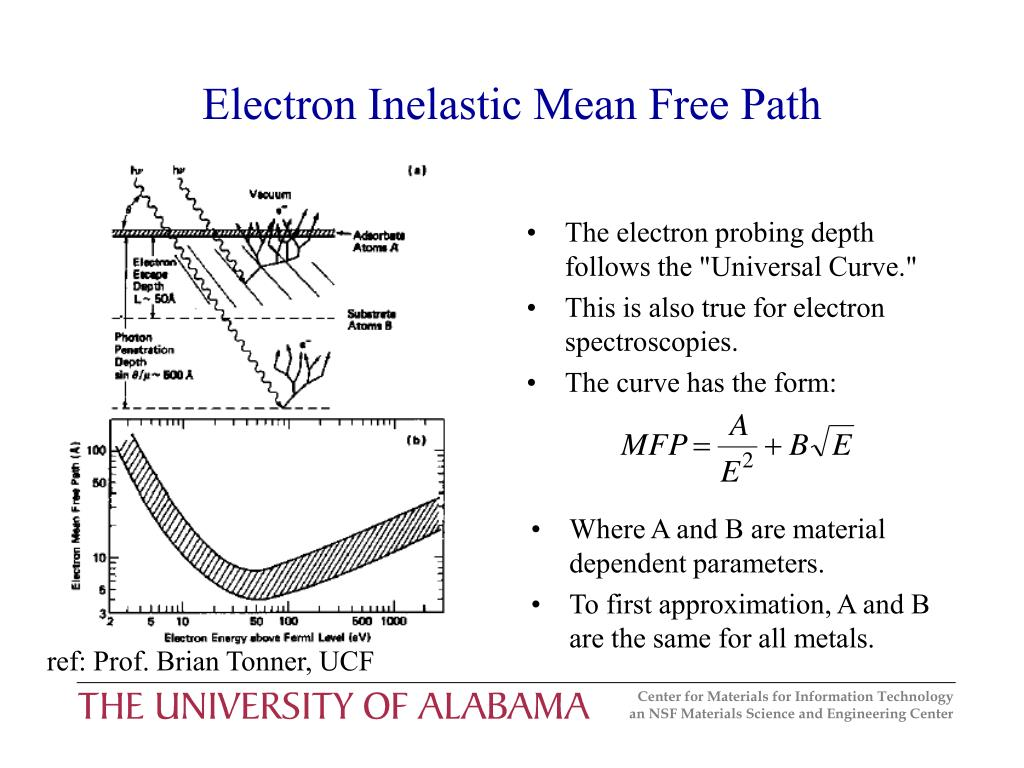 """The electron probing depth follows the """"Universal Curve."""""""