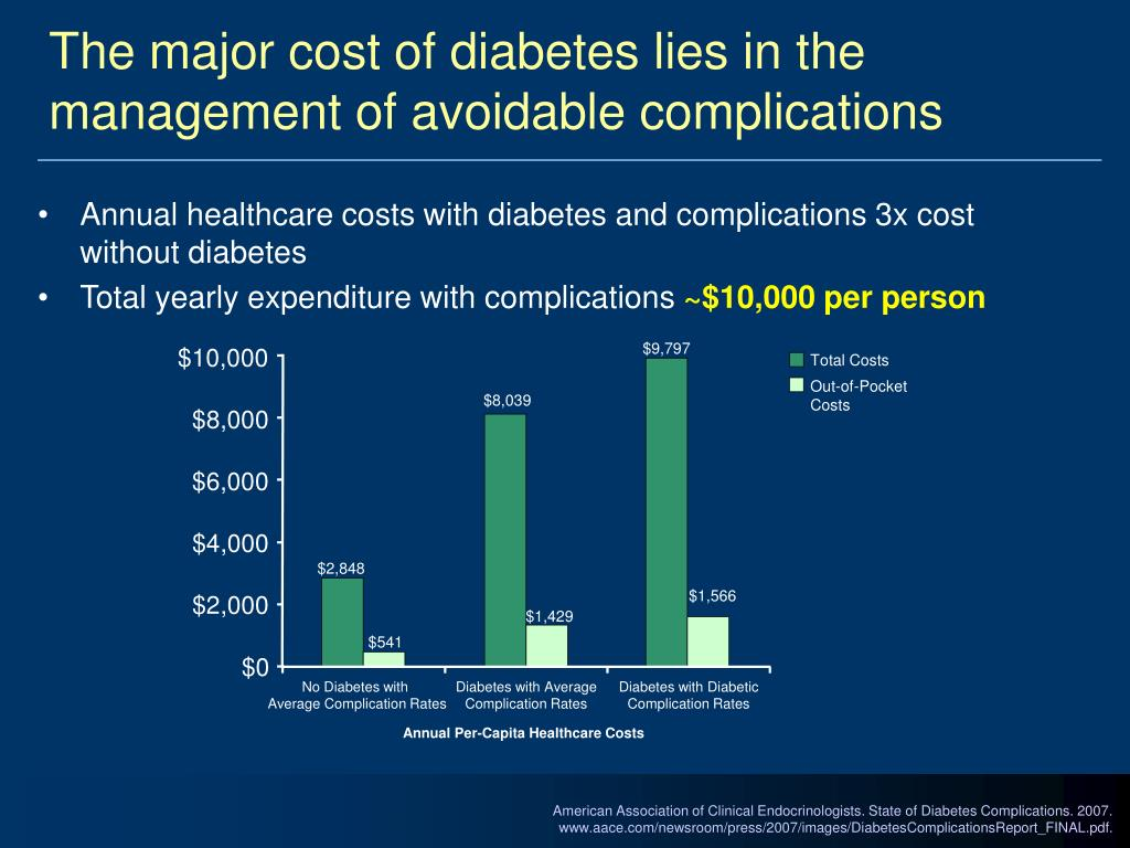 The major cost of diabetes lies in the management of avoidable complications