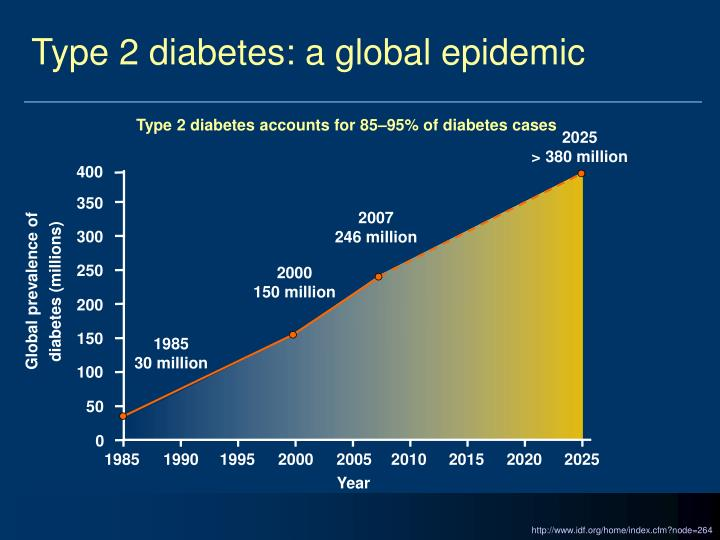 Type 2 diabetes a global epidemic