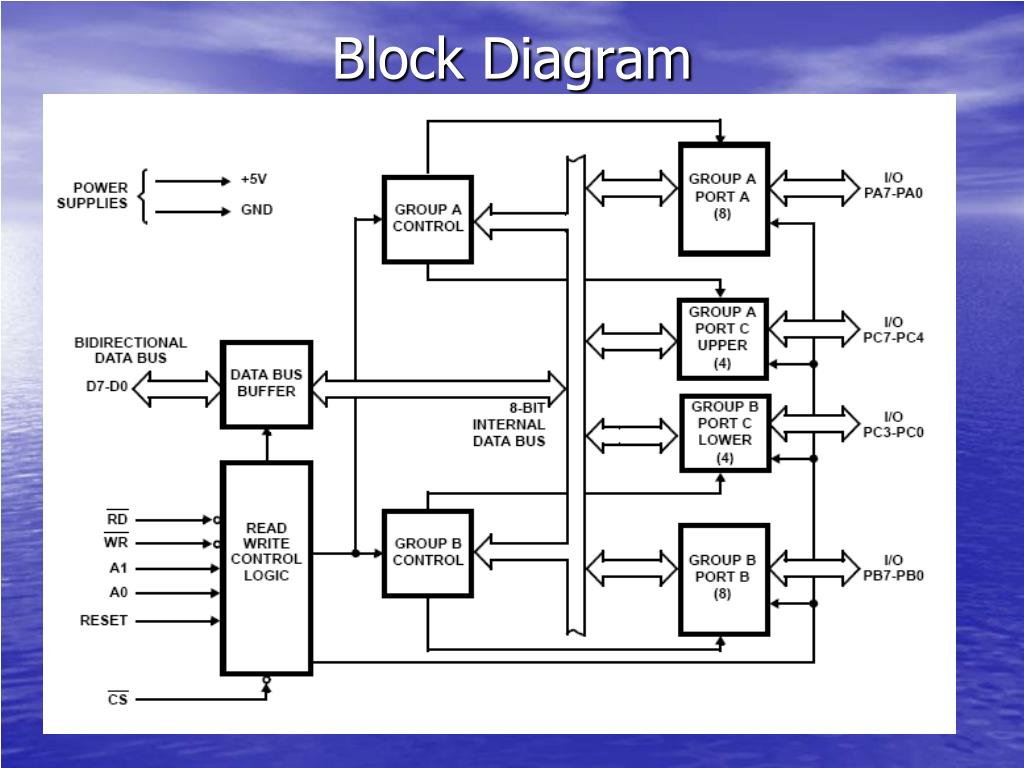ppt - programmable peripheral interface -8255 powerpoint ... uml block diagram powerpoint block diagram #15