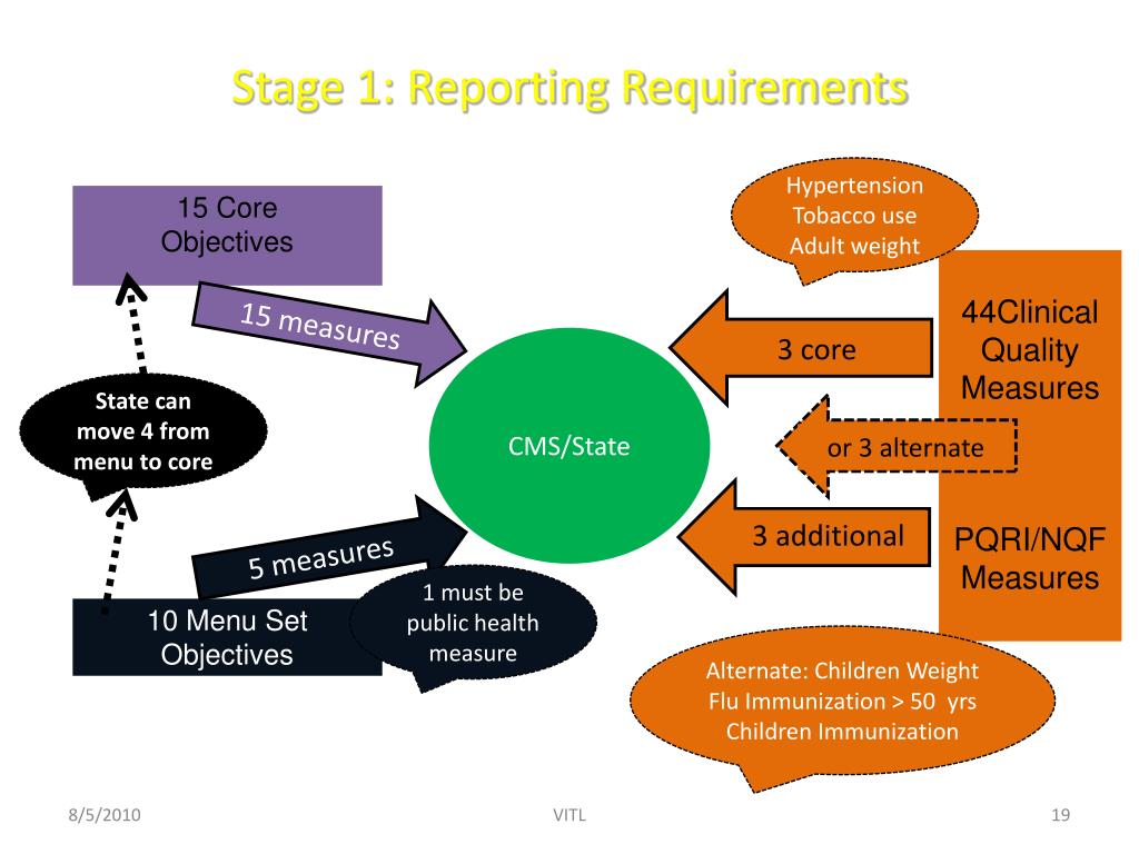 Stage 1: Reporting Requirements