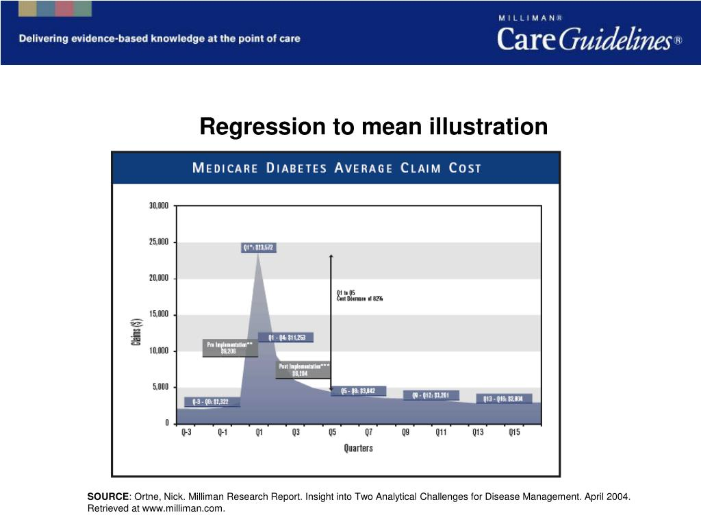 Regression to mean illustration