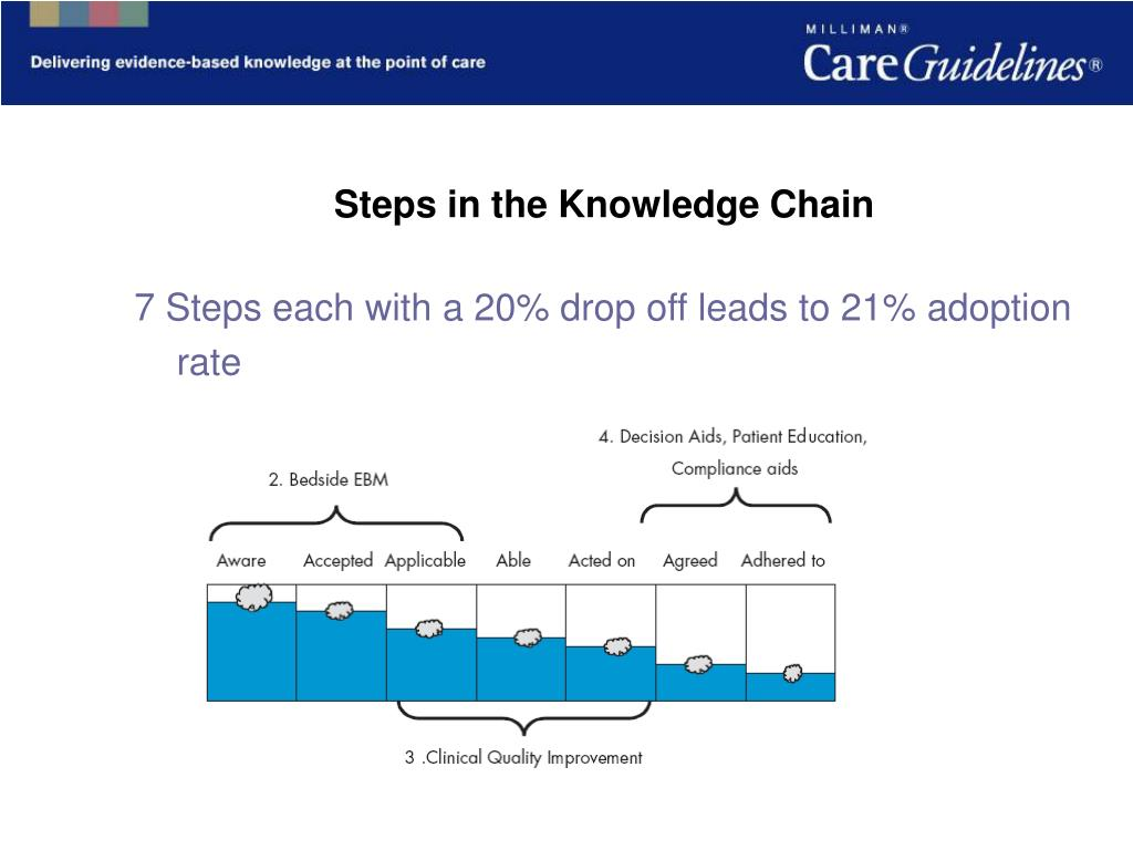 Steps in the Knowledge Chain