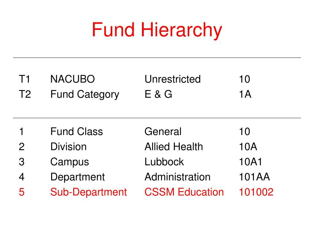 Fund Hierarchy