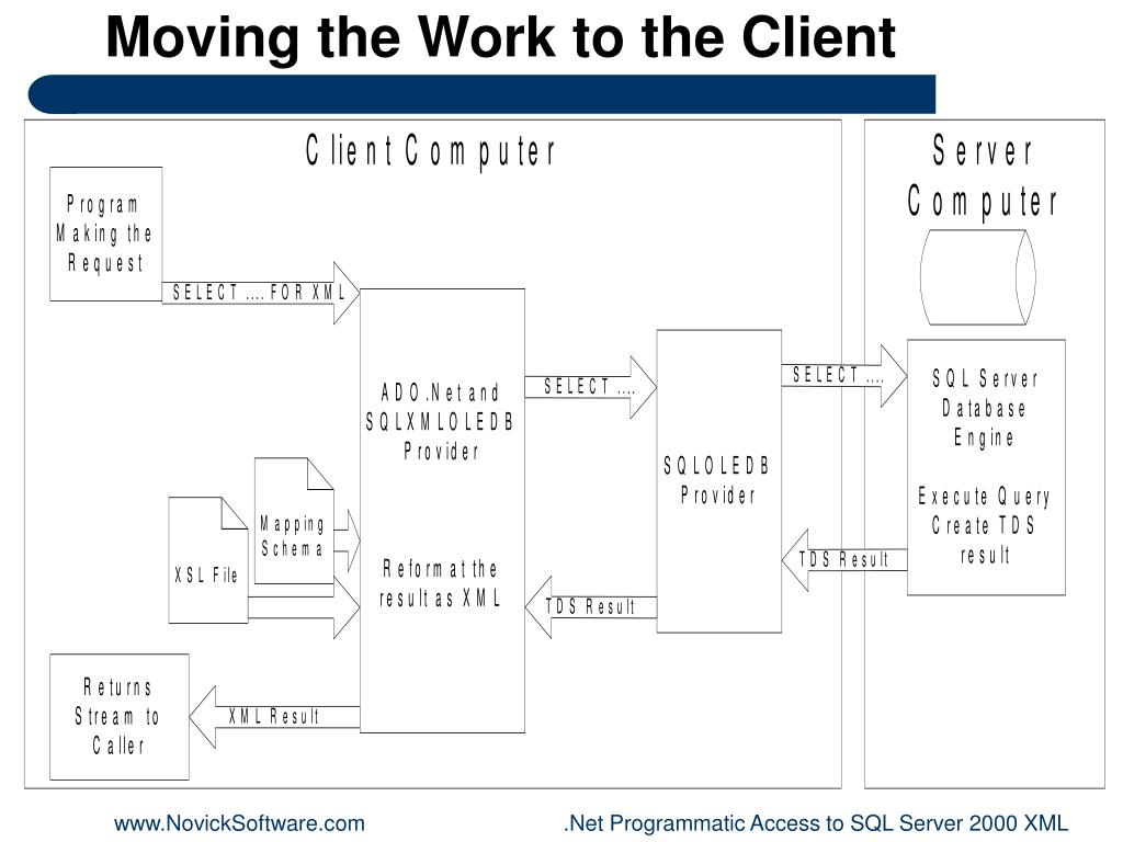 Moving the Work to the Client
