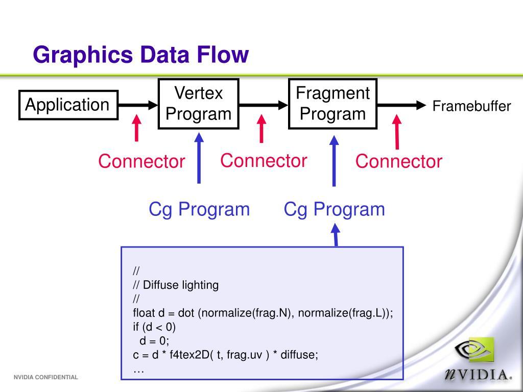 Graphics Data Flow