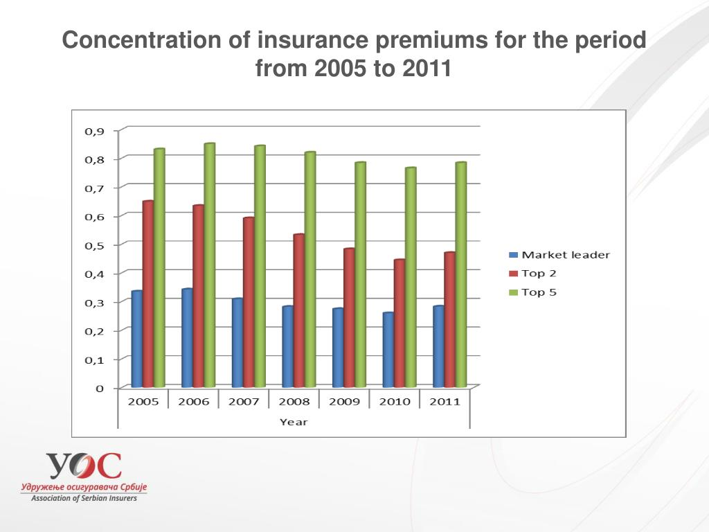 Concentration of insurance premiums for the period from 2005 to 2011