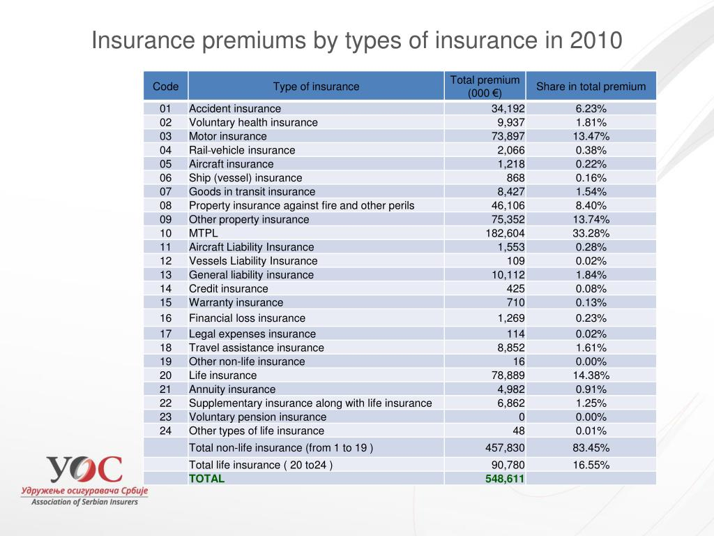 Insurance premiums by types of insurance in 2010