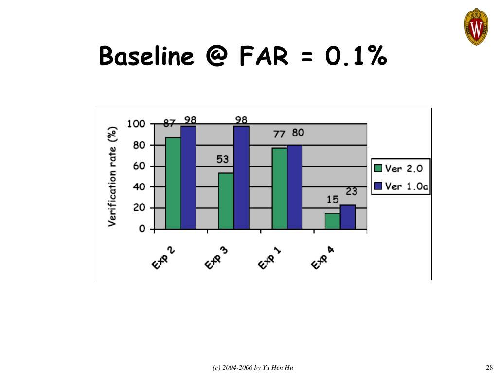 Baseline @ FAR = 0.1%