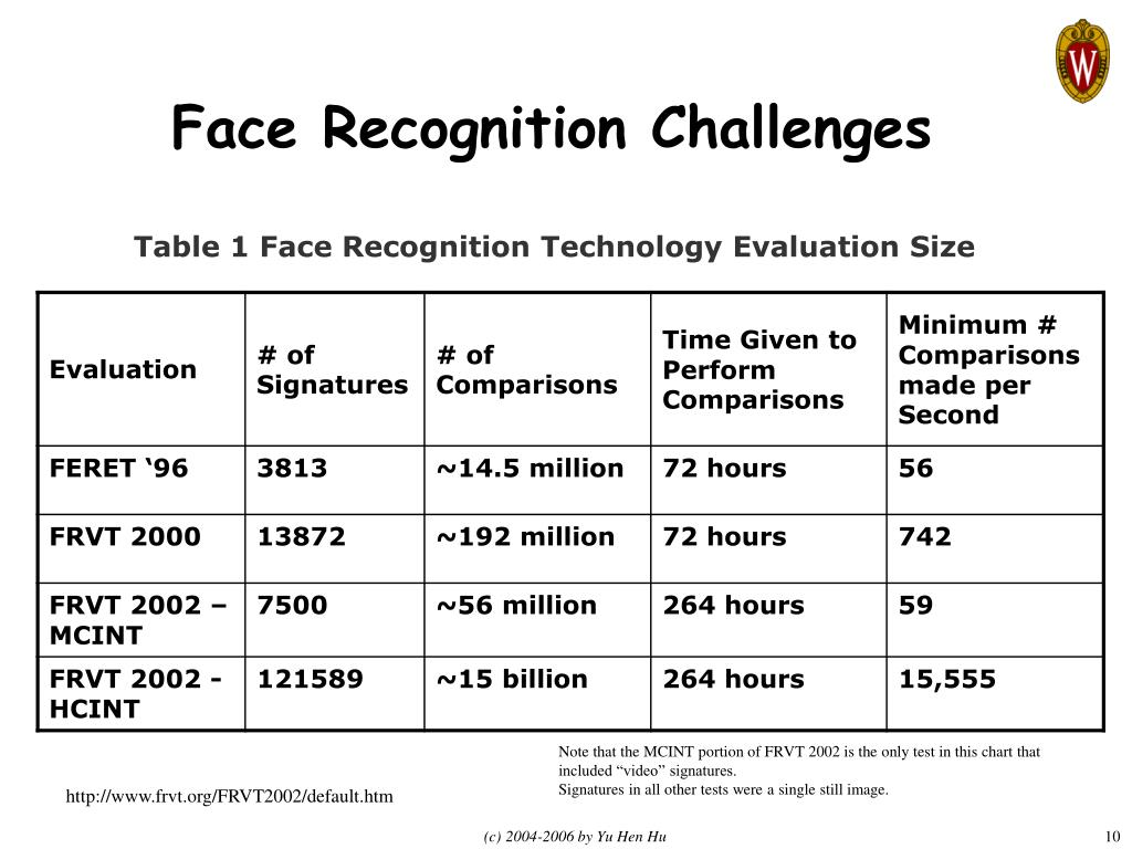 Face Recognition Challenges