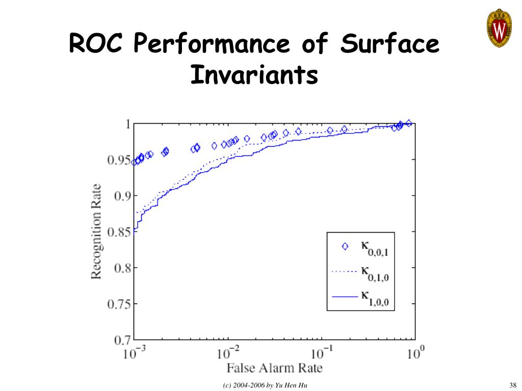 ROC Performance of Surface Invariants