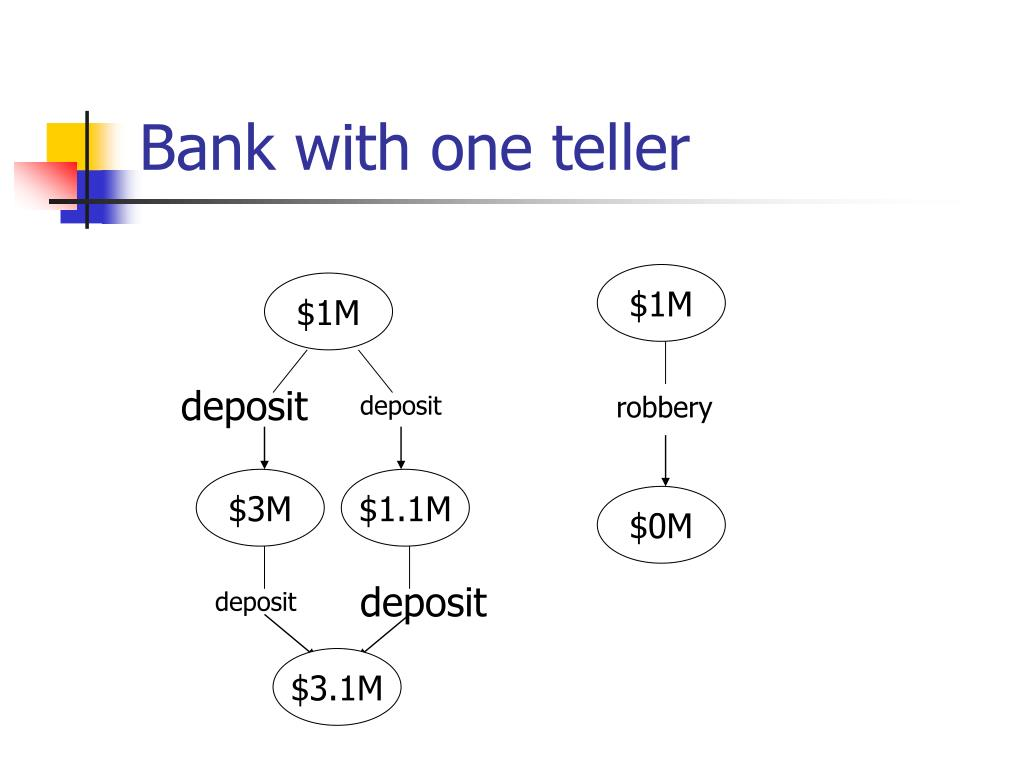 Bank with one teller