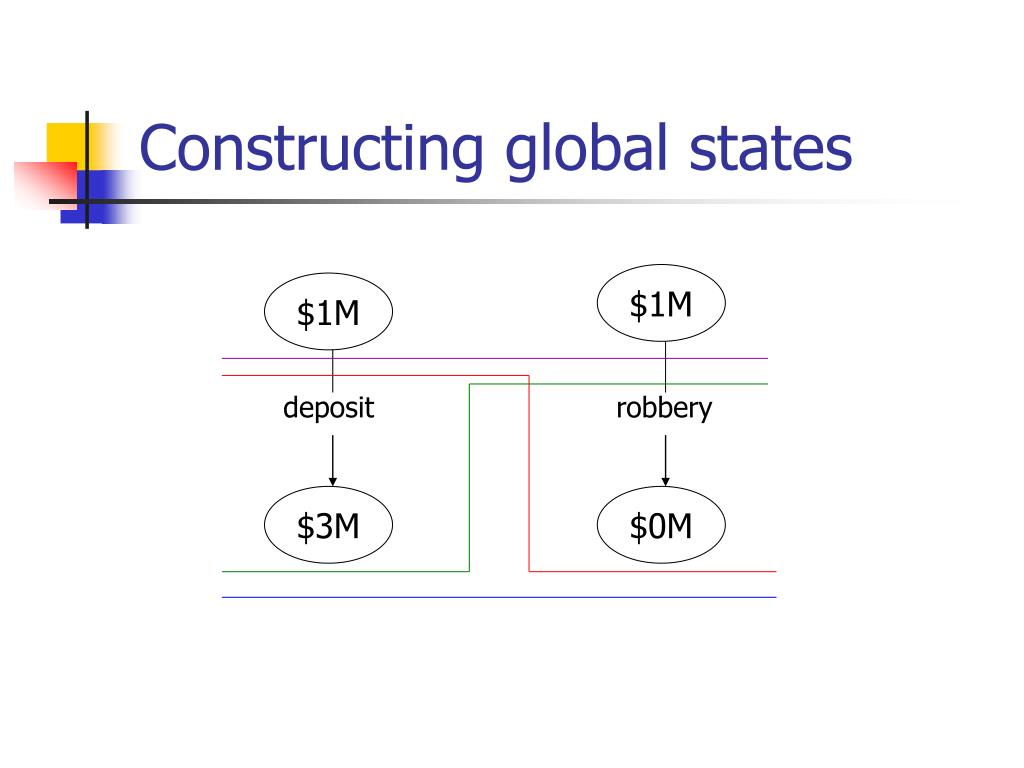 Constructing global states