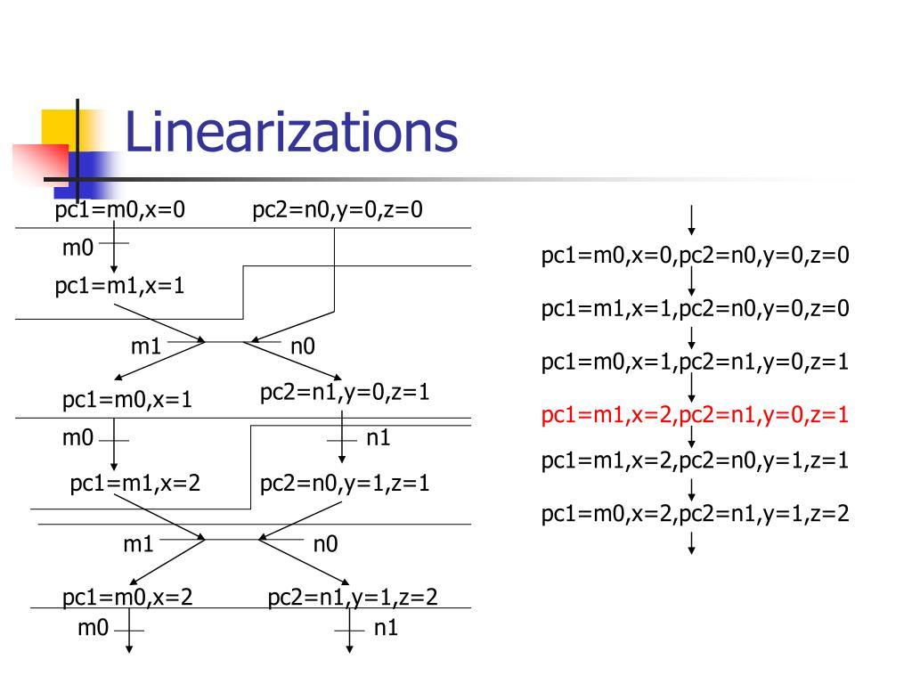 Linearizations