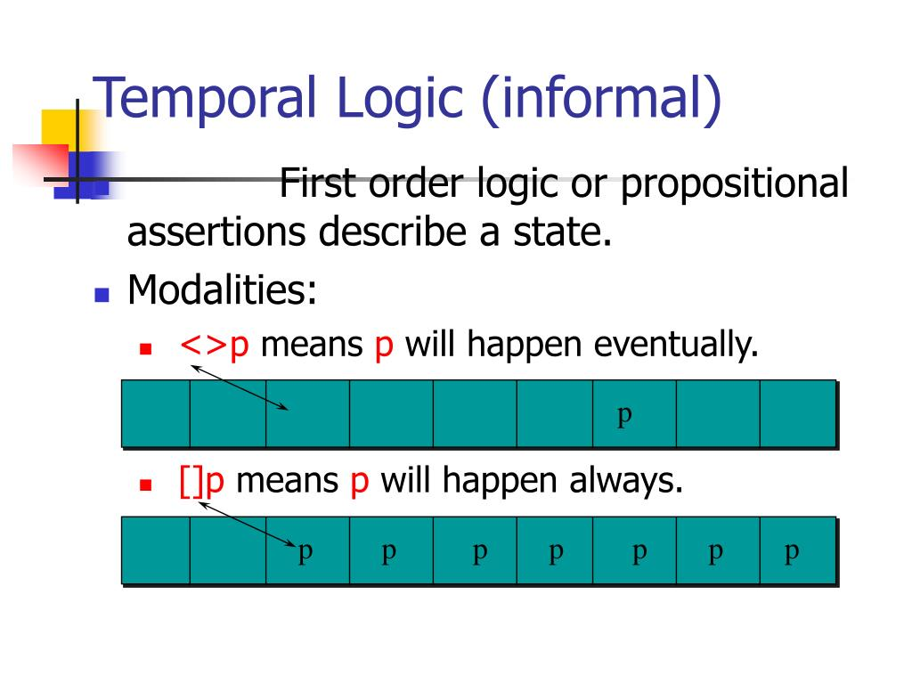Temporal Logic (informal)