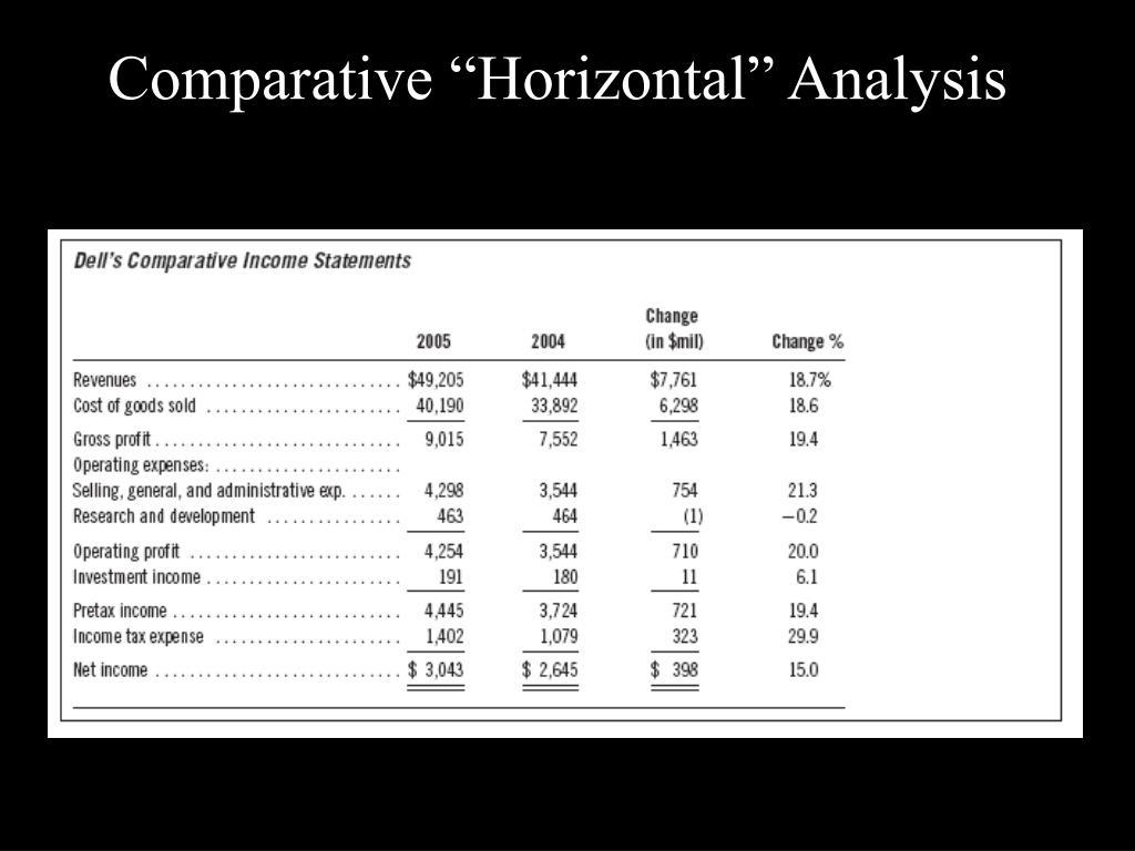 "Comparative ""Horizontal"" Analysis"