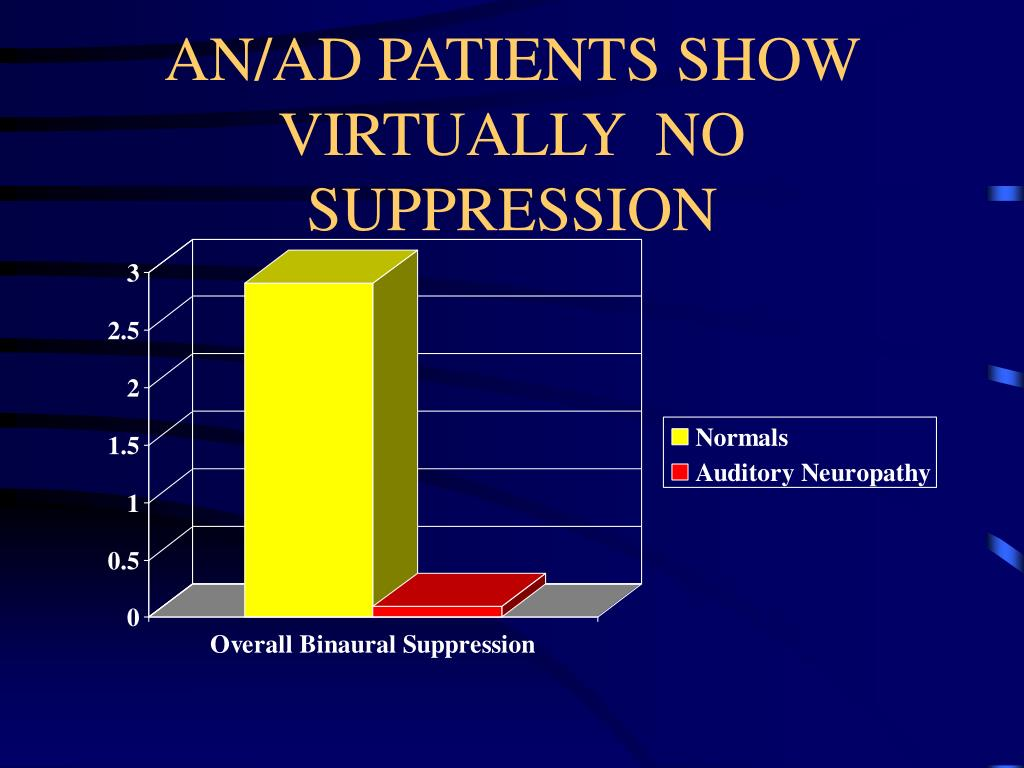 AN/AD PATIENTS SHOW VIRTUALLY  NO SUPPRESSION
