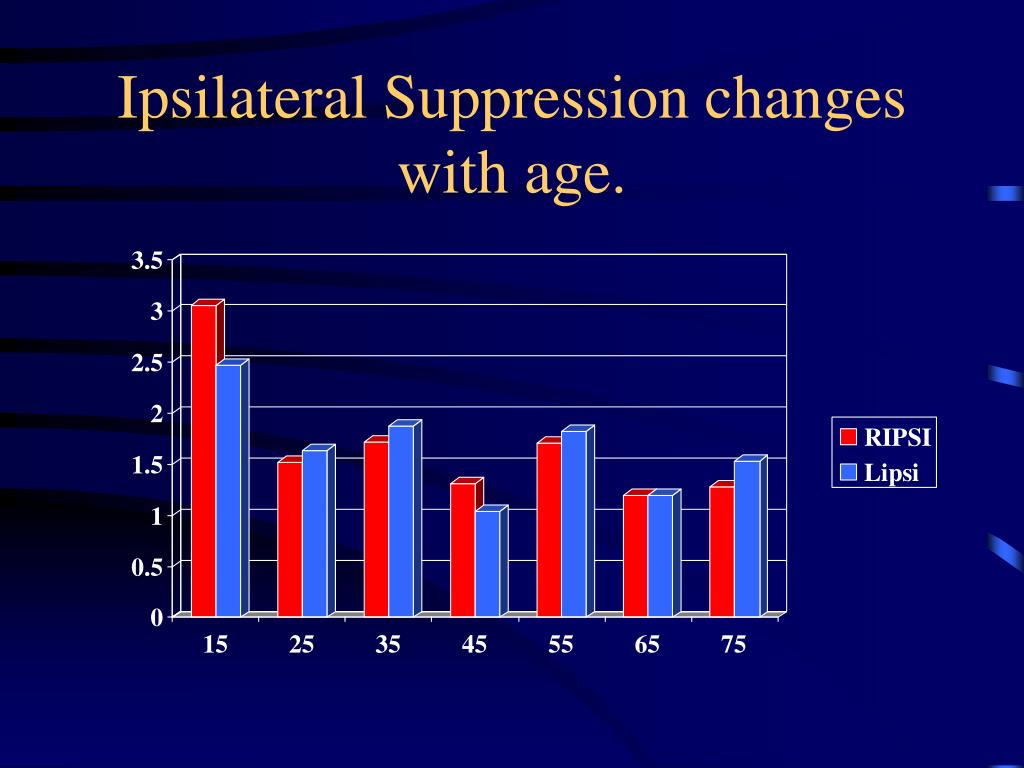 Ipsilateral Suppression changes with age.