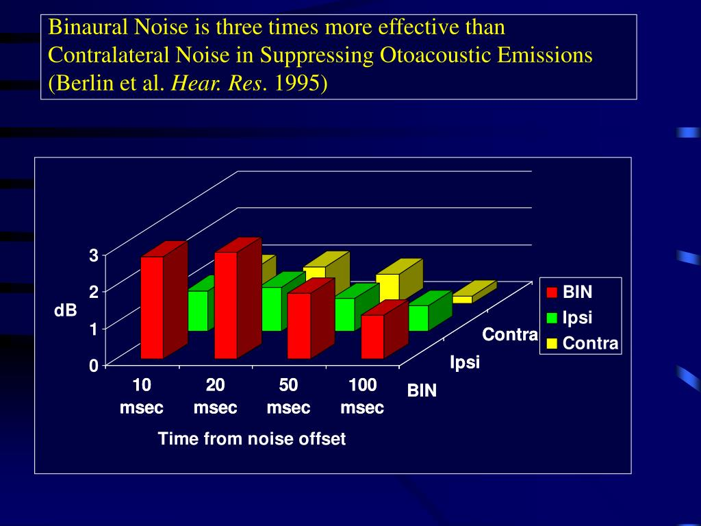 Binaural Noise is three times more effective than Contralateral Noise in Suppressing Otoacoustic Emissions (Berlin et al.