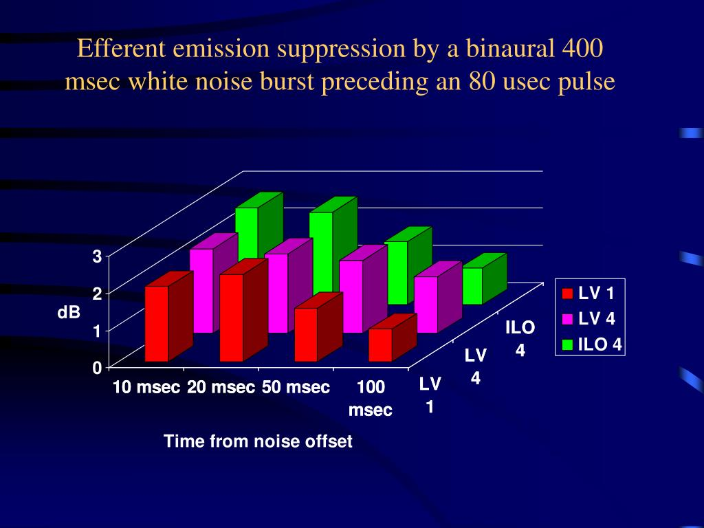 Efferent emission suppression by a binaural 400 msec white noise burst preceding an 80 usec pulse