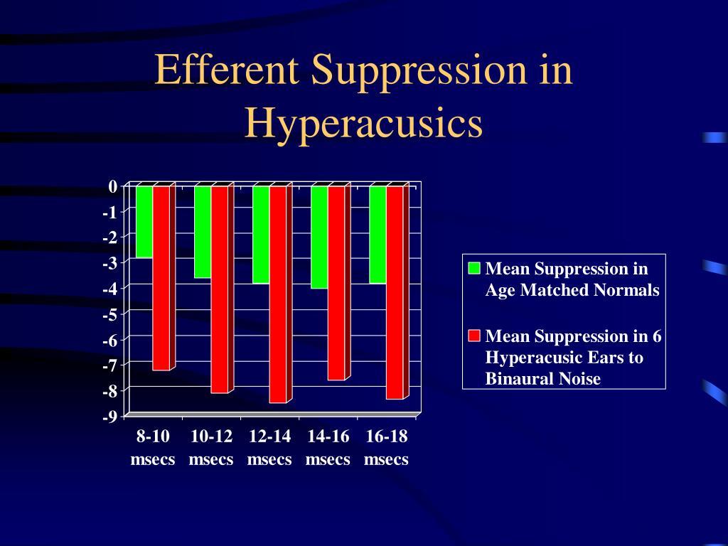 Efferent Suppression in Hyperacusics