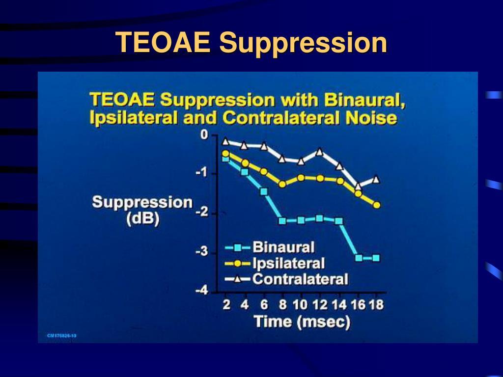 TEOAE Suppression