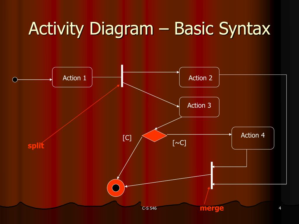 Activity Diagram – Basic Syntax
