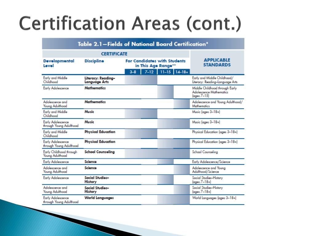 Certification Areas (cont.)