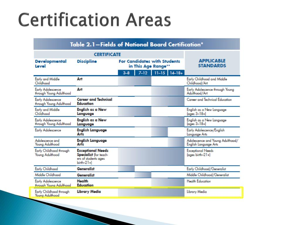 Certification Areas