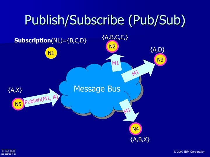 Publish subscribe pub sub