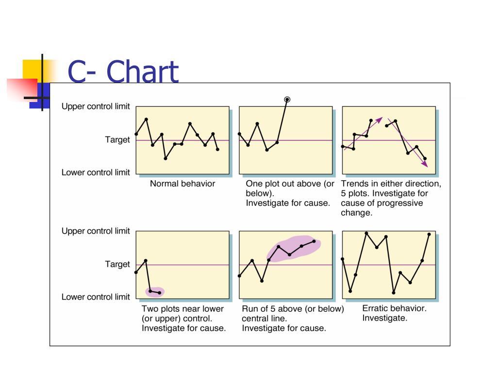 C- Chart