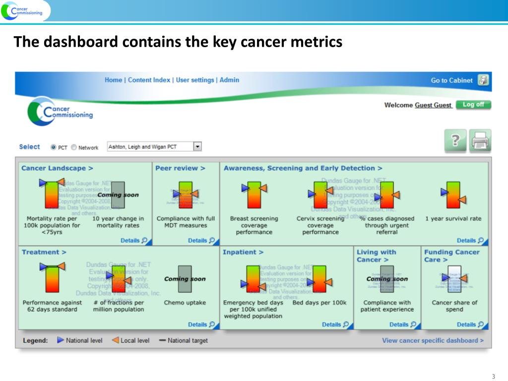 The dashboard contains the key cancer metrics