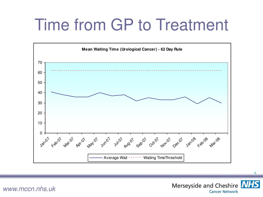 Time from GP to Treatment