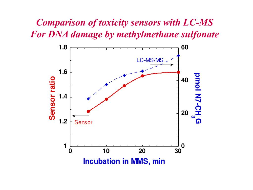 Comparison of toxicity sensors with LC-MS