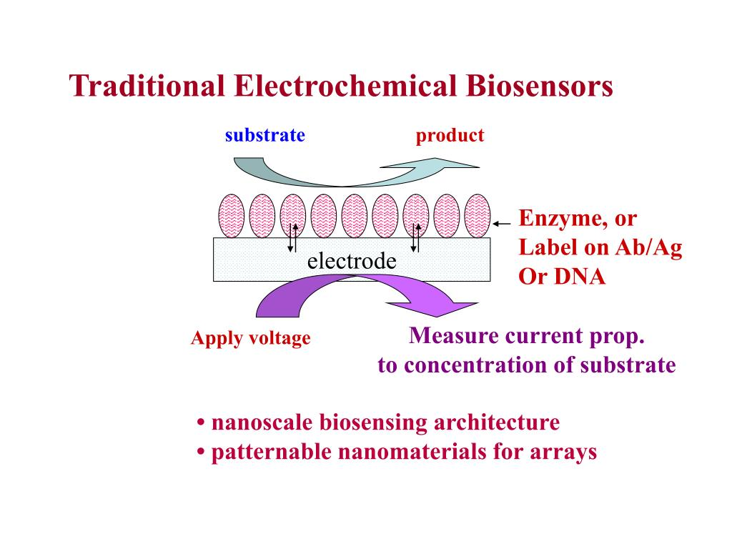 Traditional Electrochemical Biosensors